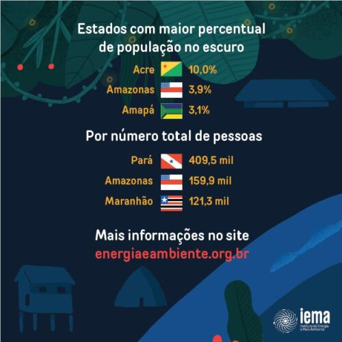 Cobertura elétrica pública exclui indígenas, quilombolas e assentados na Amazônia Legal, aponta ONG